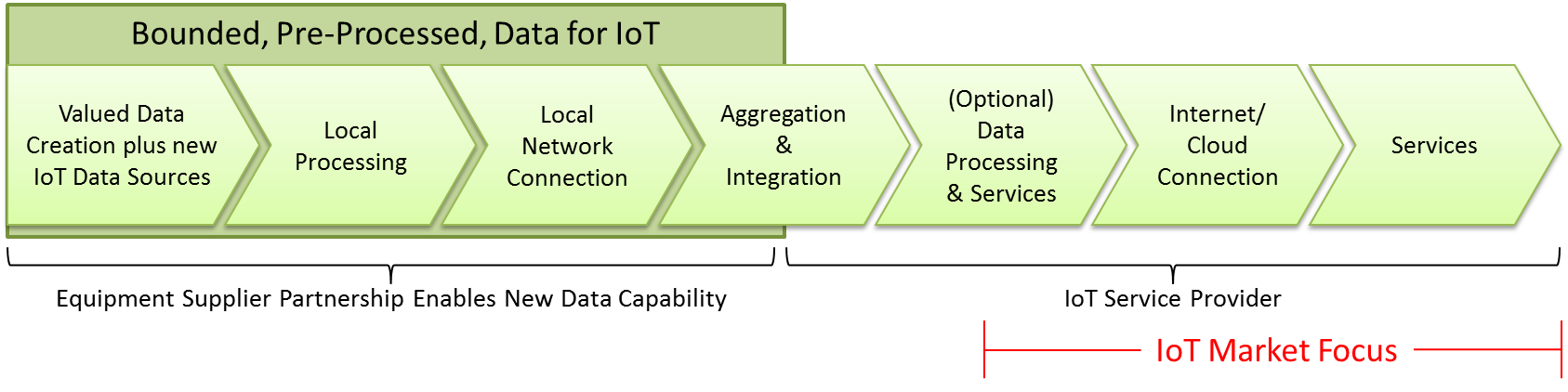 IoT Value Chain